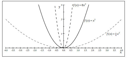 how to read veryical shift of a graph